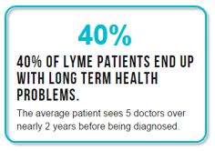 40 Percent of Lyme Patients End Up With Long Term Health Problems