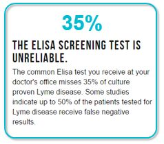 Elisa Screening Misses 35 Percent of Culture Proven Lyme Disease